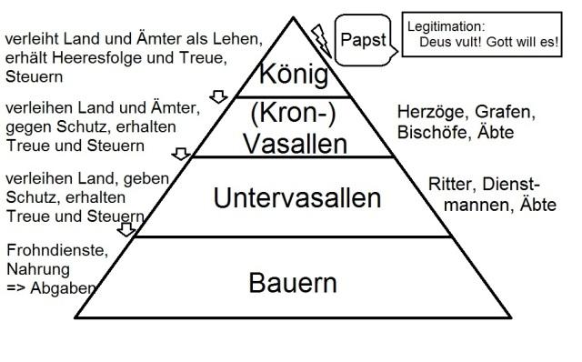 Gesellschaftspyramide des Mittelalters