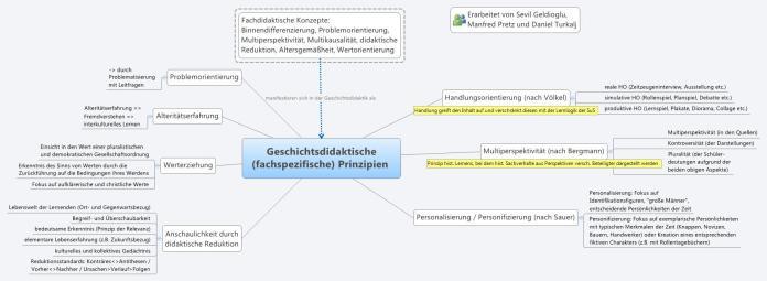 Histoproblog Geschichtsdidaktische (fachspezifische) Prinzipien