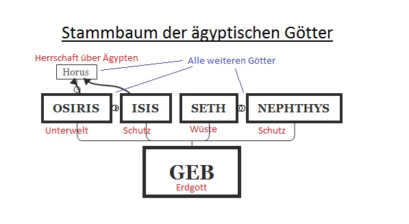 Griechische Götter Stammbaum Einfach